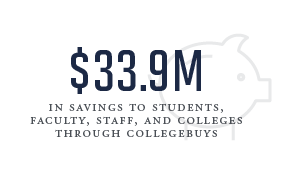 33.9 million in savings to students, faculty, staff, and colleges through collegebuys