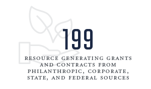 199 resource generating grants and contracts from philanthropic, corporate, state, and federal sources