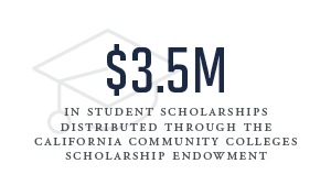 3.5 million dollars in student scholarships distributed through the california community colleges scholarship endowment