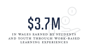 3.7 million in wages earned by students and youth through work-based learning experiences