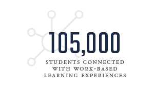 105,000 students connected with work-based learning experiences